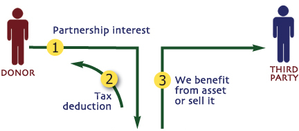 Gift of Partnership  Interests Diagram