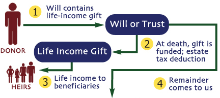 Gift of Appreciated Securities Diagram